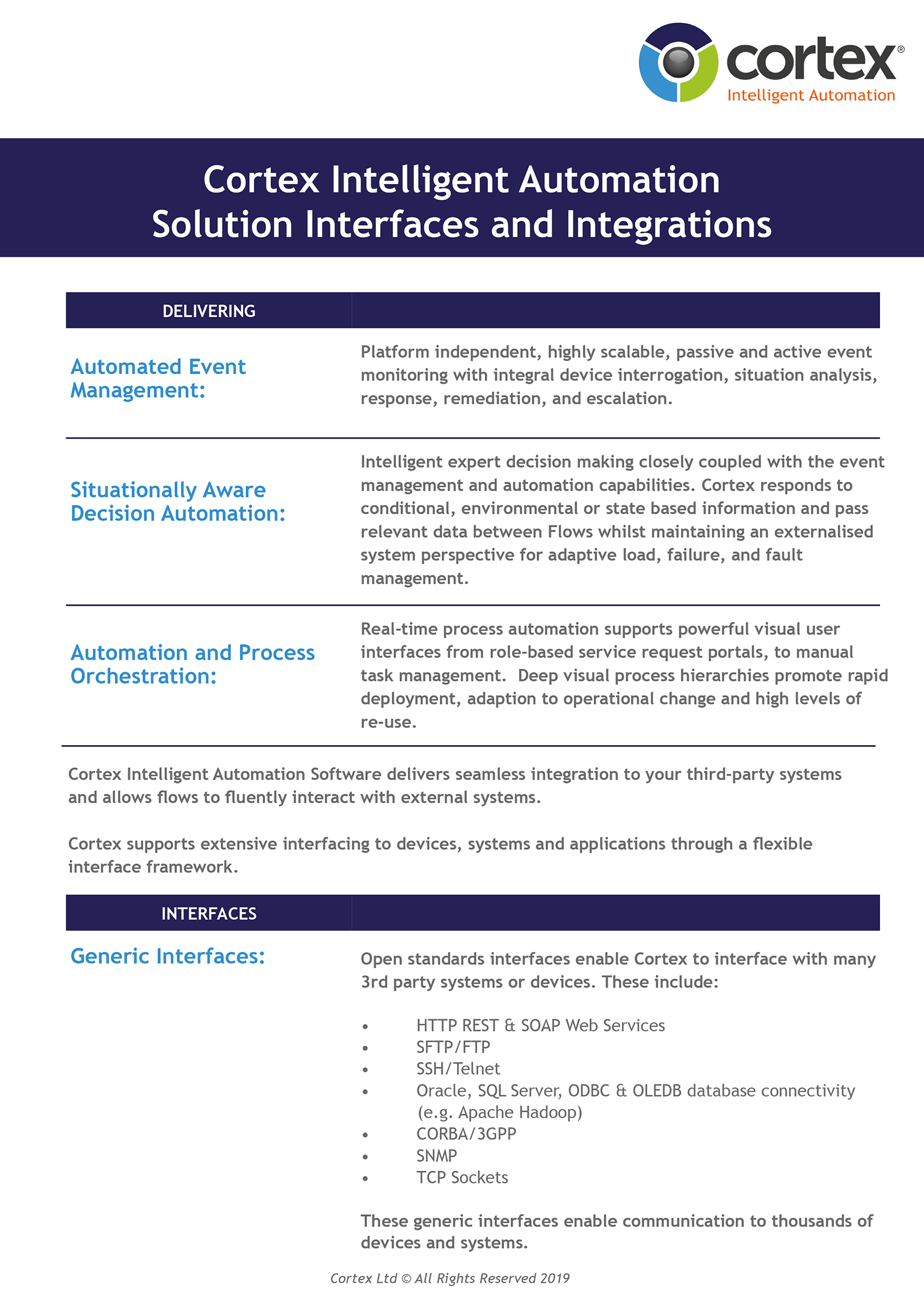 Cortex Intelligent Automation Product Interfaces and Integrations