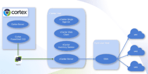 ITSO - Cortex and VMWare Management