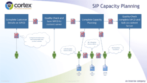 Cortex and SIP Capacity Planning