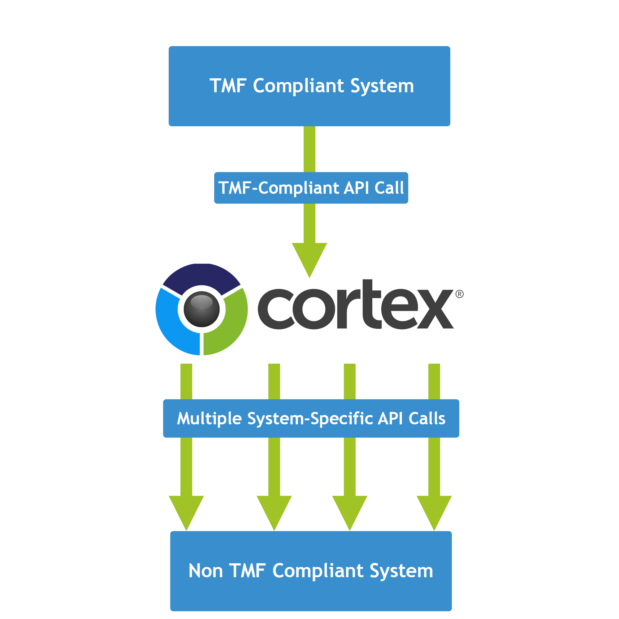 Cortex and TM Forum OpenAPI NaaS Component Suite Integration